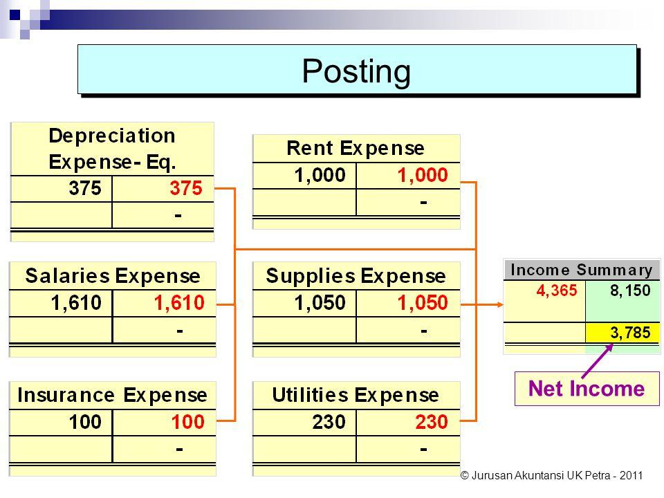 © Jurusan Akuntansi UK Petra - 2011 Net Income Posting