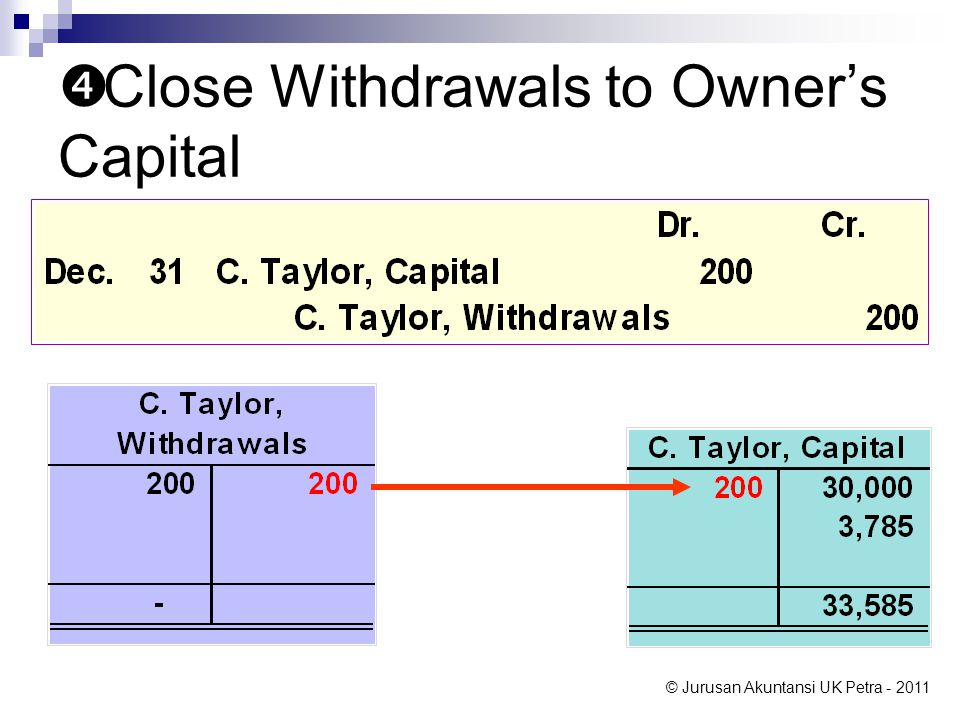 © Jurusan Akuntansi UK Petra - 2011  Close Withdrawals to Owner's Capital