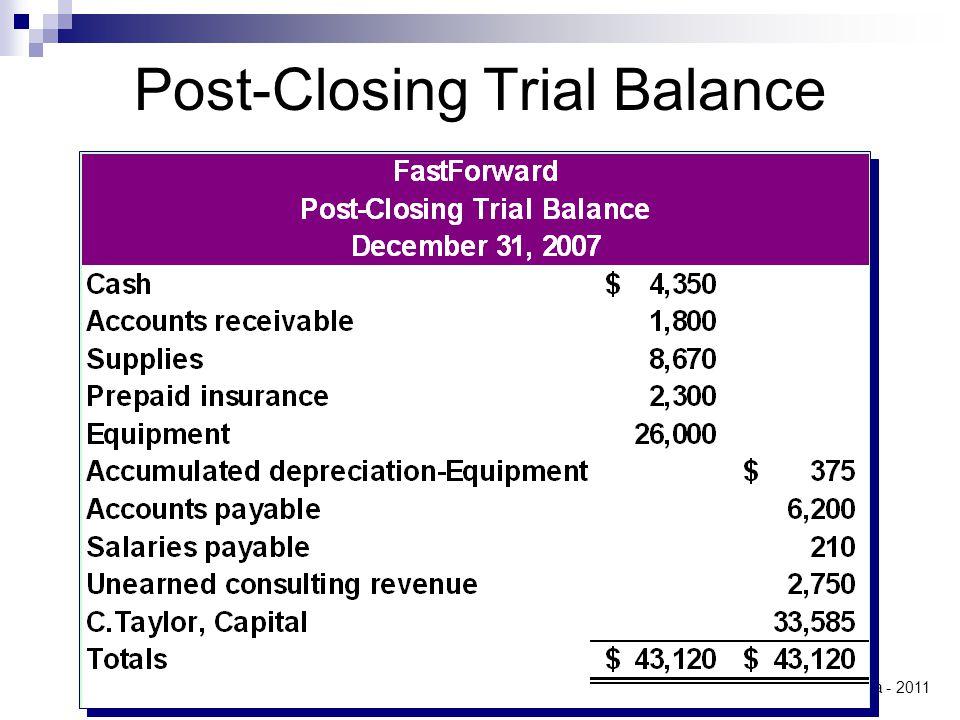 © Jurusan Akuntansi UK Petra - 2011 Post-Closing Trial Balance