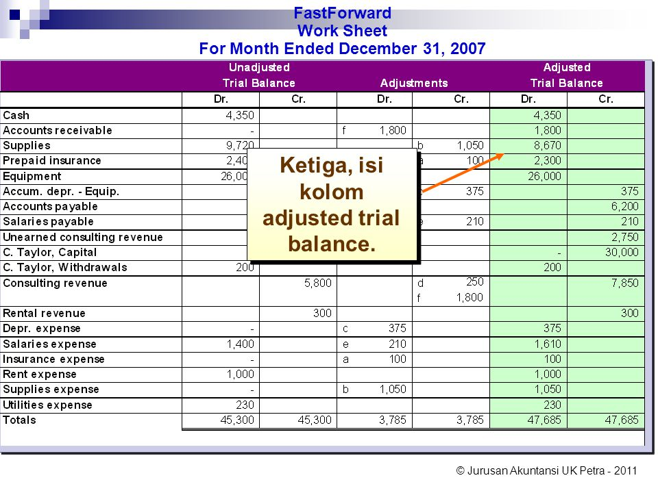 © Jurusan Akuntansi UK Petra - 2011  Close Withdrawals to Owner's Capital.