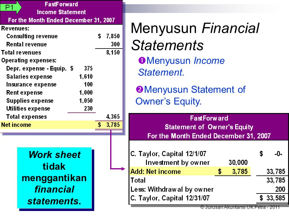 © Jurusan Akuntansi UK Petra - 2011  Menyusun Statement of Owner's Equity.