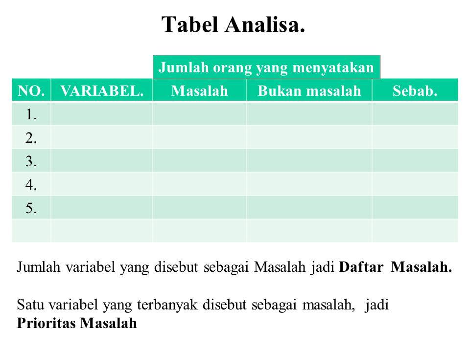 Tabel Analisa. NO.VARIABEL.MasalahBukan masalahSebab. 1. 2. 3. 4. 5. Jumlah orang yang menyatakan Jumlah variabel yang disebut sebagai Masalah jadi Da