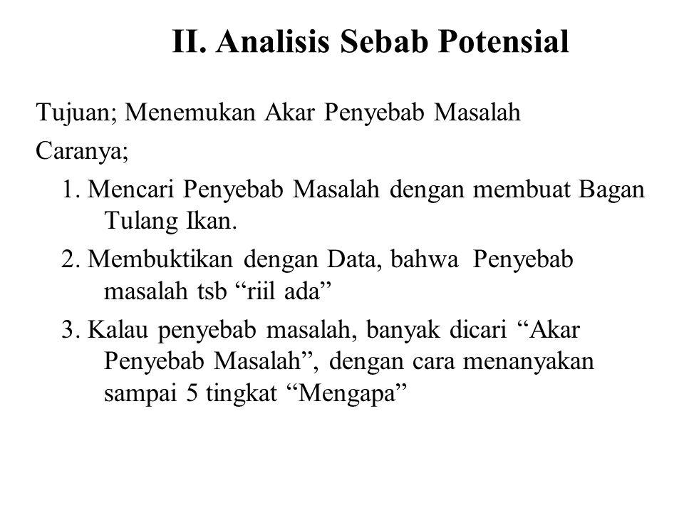 II. Analisis Sebab Potensial Tujuan; Menemukan Akar Penyebab Masalah Caranya; 1. Mencari Penyebab Masalah dengan membuat Bagan Tulang Ikan. 2. Membukt