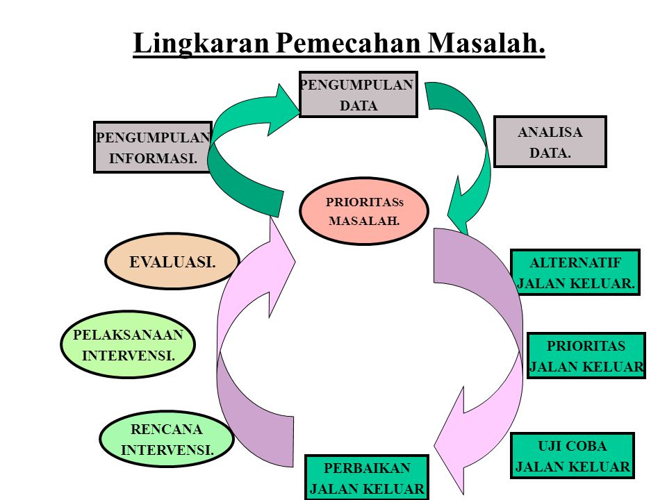 II.Analisis Sebab Potensial Tujuan; Menemukan Akar Penyebab Masalah Caranya; 1.