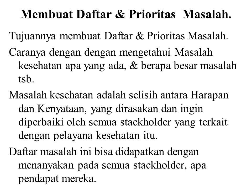 Membuat Daftar & Prioritas Masalah. Tujuannya membuat Daftar & Prioritas Masalah. Caranya dengan dengan mengetahui Masalah kesehatan apa yang ada, & b