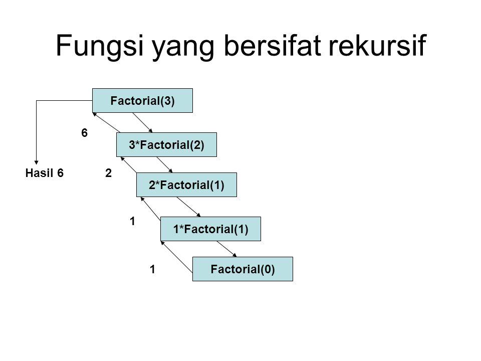Fungsi yang bersifat rekursif Factorial(3) 3*Factorial(2) 2*Factorial(1) 1*Factorial(1) Factorial(0) 1 1 2 6 Hasil 6