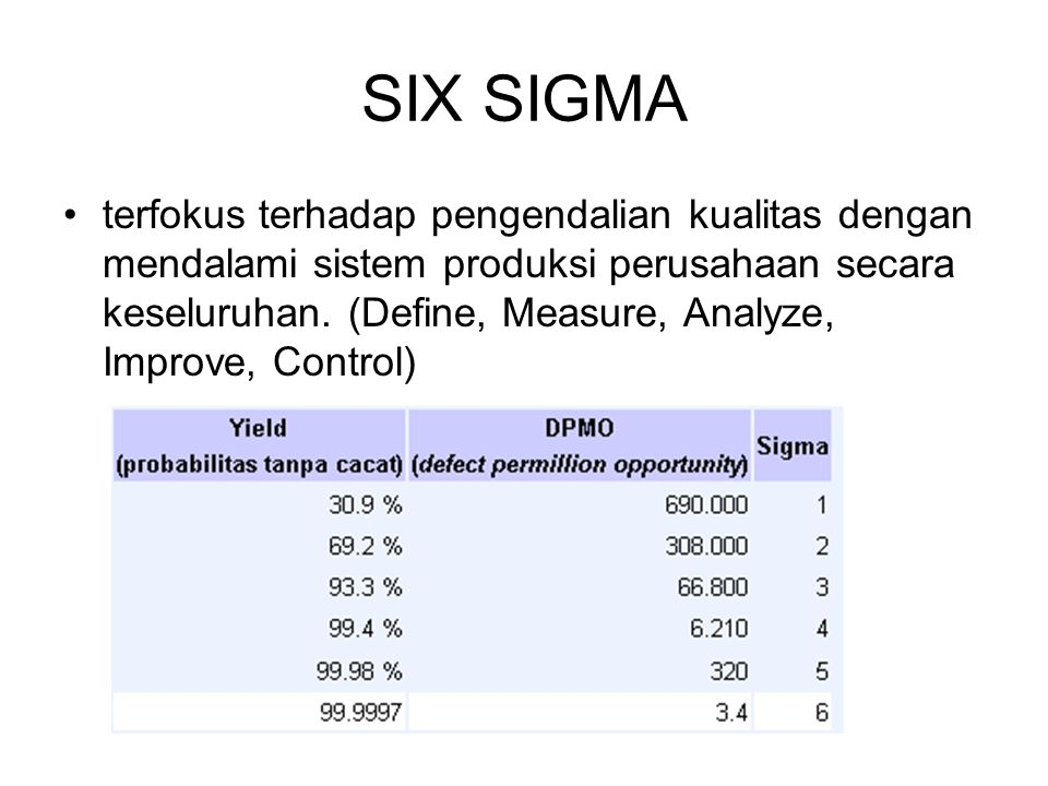 SIX SIGMA terfokus terhadap pengendalian kualitas dengan mendalami sistem produksi perusahaan secara keseluruhan. (Define, Measure, Analyze, Improve,