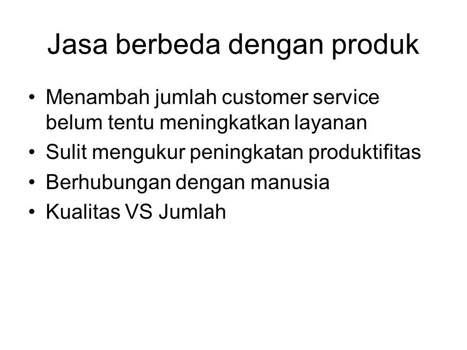Jasa berbeda dengan produk Menambah jumlah customer service belum tentu meningkatkan layanan Sulit mengukur peningkatan produktifitas Berhubungan dengan manusia Kualitas VS Jumlah