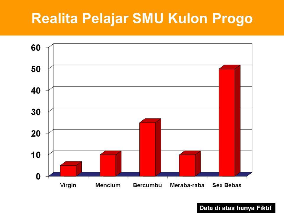 Realita Pelajar SMU Kulon Progo Data di atas hanya Fiktif