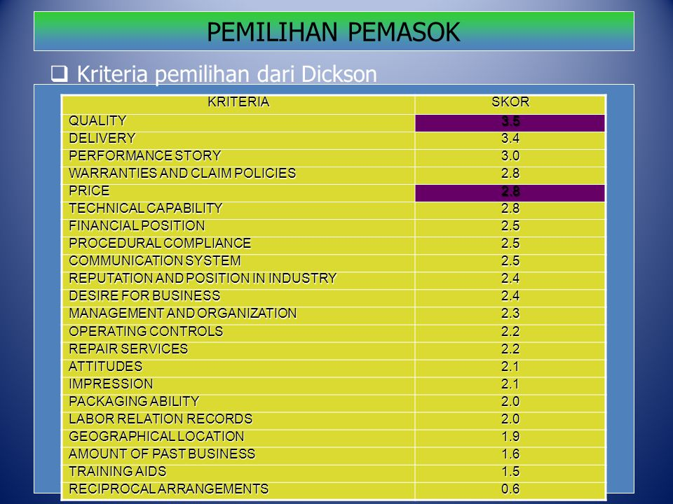 PEMILIHAN PEMASOKKRITERIASKORQUALITY3.5 DELIVERY3.4 PERFORMANCE STORY 3.0 WARRANTIES AND CLAIM POLICIES 2.8 PRICE2.8 TECHNICAL CAPABILITY 2.8 FINANCIAL POSITION 2.5 PROCEDURAL COMPLIANCE 2.5 COMMUNICATION SYSTEM 2.5 REPUTATION AND POSITION IN INDUSTRY 2.4 DESIRE FOR BUSINESS 2.4 MANAGEMENT AND ORGANIZATION 2.3 OPERATING CONTROLS 2.2 REPAIR SERVICES 2.2 ATTITUDES2.1 IMPRESSION2.1 PACKAGING ABILITY 2.0 LABOR RELATION RECORDS 2.0 GEOGRAPHICAL LOCATION 1.9 AMOUNT OF PAST BUSINESS 1.6 TRAINING AIDS 1.5 RECIPROCAL ARRANGEMENTS 0.6  Kriteria pemilihan dari Dickson
