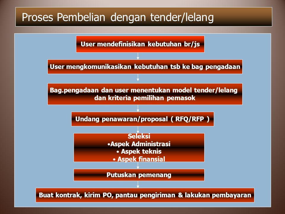 Proses Pembelian dengan tender/lelang User mendefinisikan kebutuhan br/js User mengkomunikasikan kebutuhan tsb ke bag pengadaan Bag.pengadaan dan user