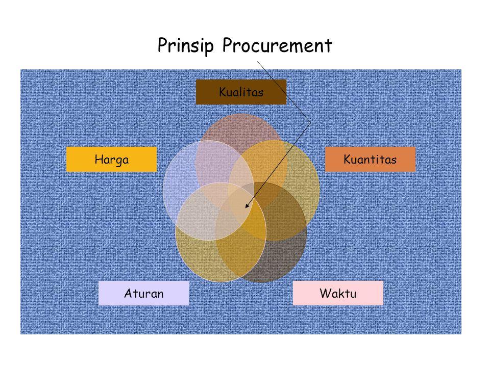 Prinsip Procurement Kualitas Kuantitas WaktuAturan Harga