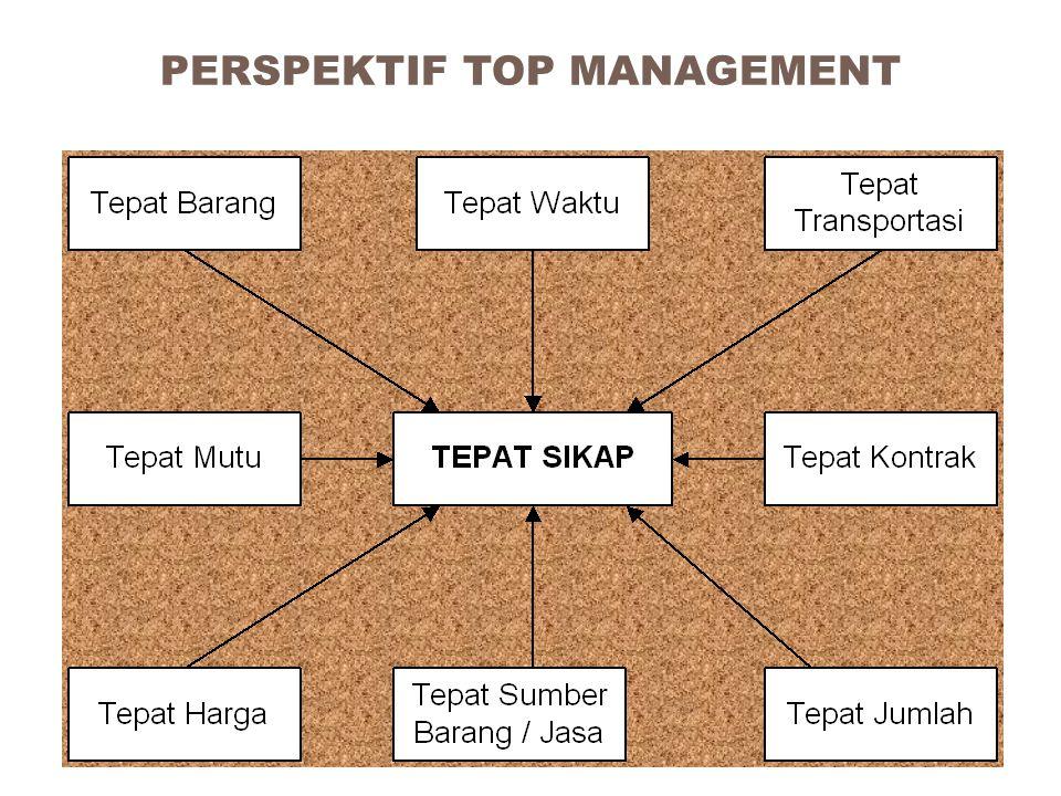 Metode Pemilihan Pemasok Beberapa metode dapat digunakan untuk pemilihan pemasok diantaranya adalah : – Tender/Lelang – Dunn ranking – Delphi – The law of comparative judgment – AHP (Analytical Hierarchy Process)