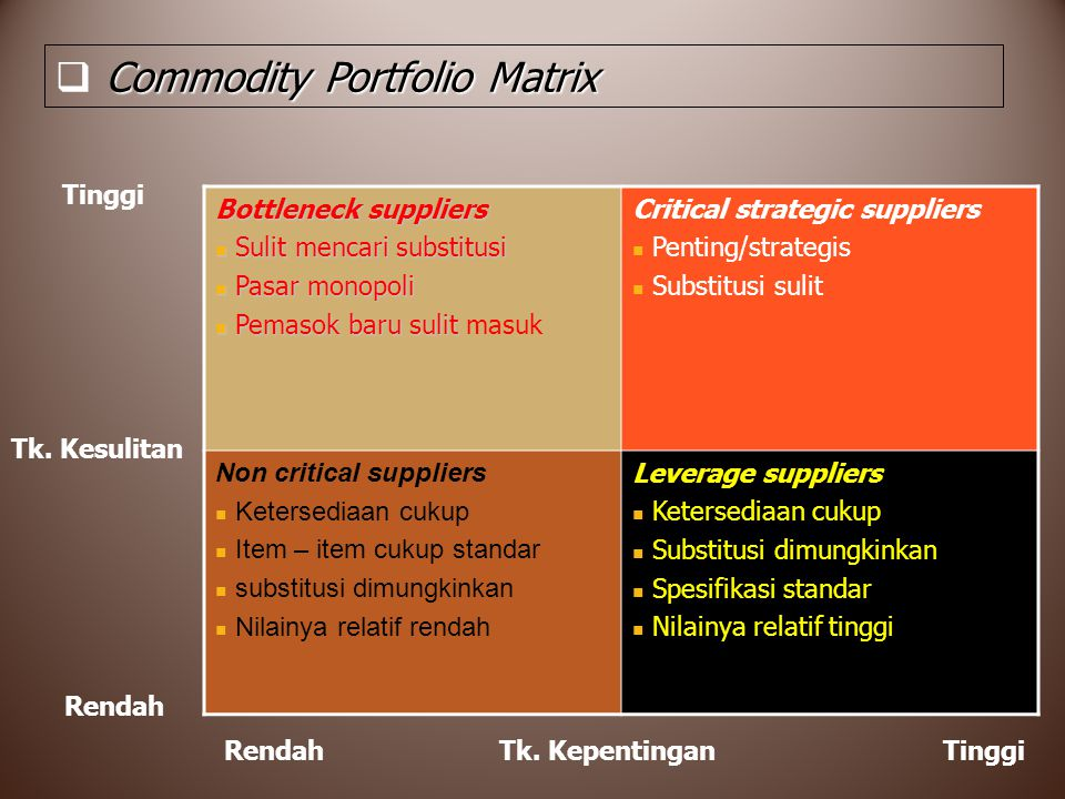 Commodity Portfolio Matrix  Commodity Portfolio Matrix Bottleneck suppliers Sulit mencari substitusi Sulit mencari substitusi Pasar monopoli Pasar mo