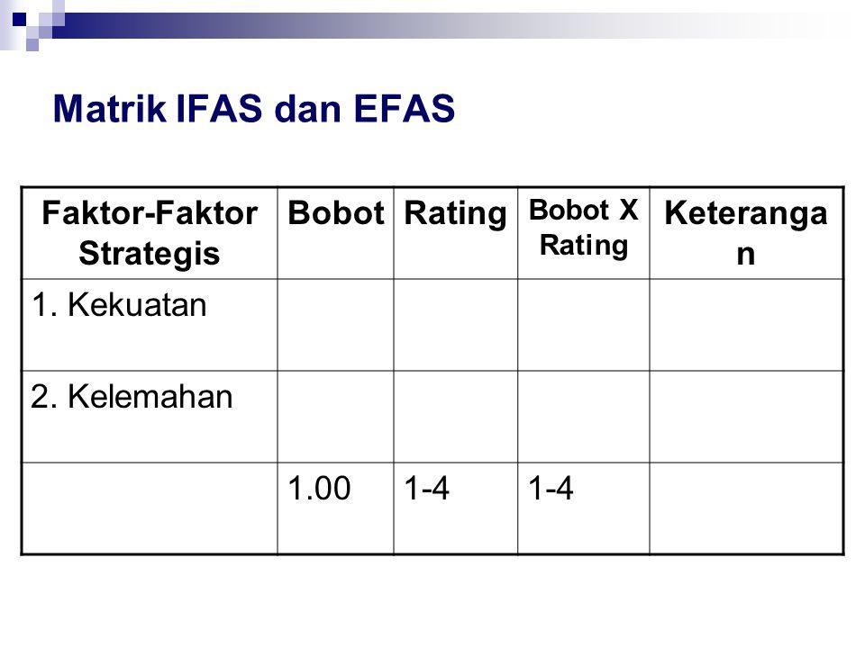 Matrik IFAS dan EFAS Faktor-Faktor Strategis BobotRating Bobot X Rating Keteranga n 1. Kekuatan 2. Kelemahan 1.001-4