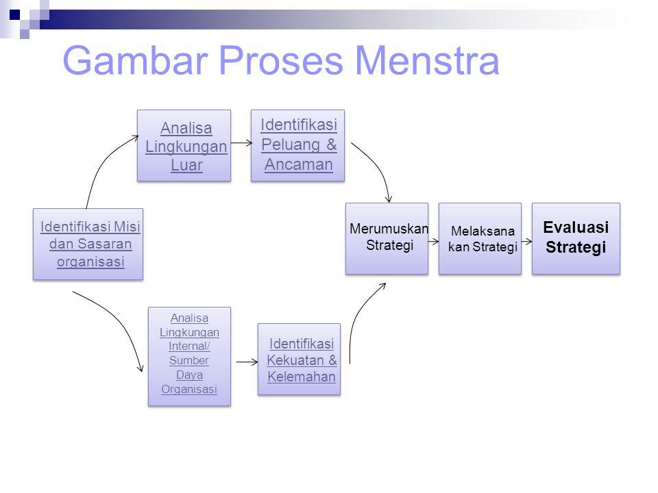 Gambar Proses Menstra Identifikasi Misi dan Sasaran organisasi Analisa Lingkungan Luar Identifikasi Peluang & Ancaman Analisa Lingkungan Internal/ Sum