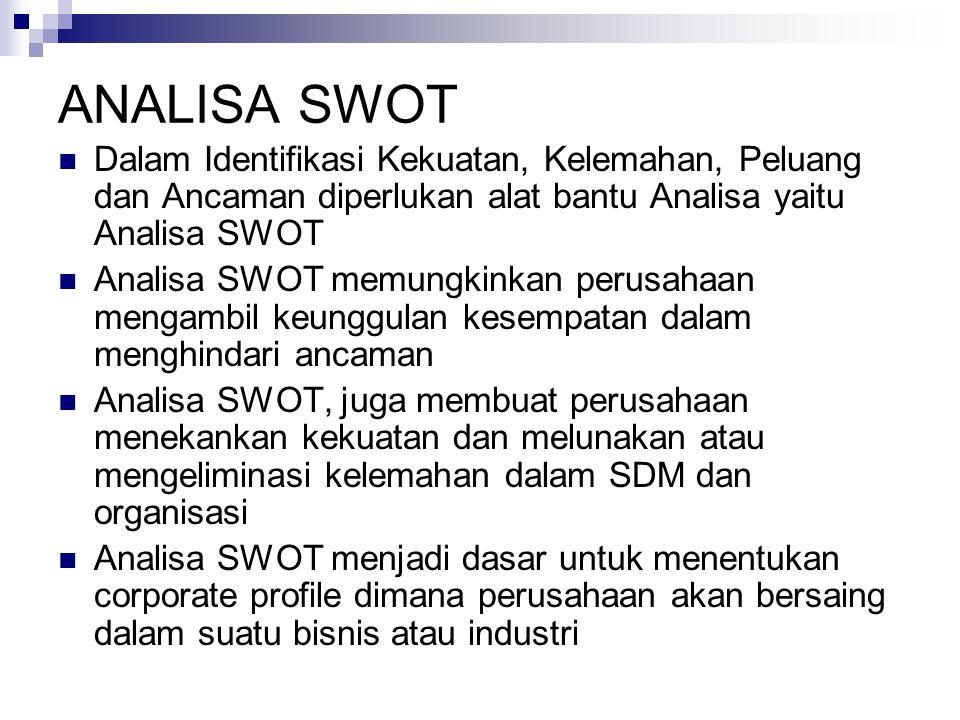 ANALISA SWOT Dalam Identifikasi Kekuatan, Kelemahan, Peluang dan Ancaman diperlukan alat bantu Analisa yaitu Analisa SWOT Analisa SWOT memungkinkan pe