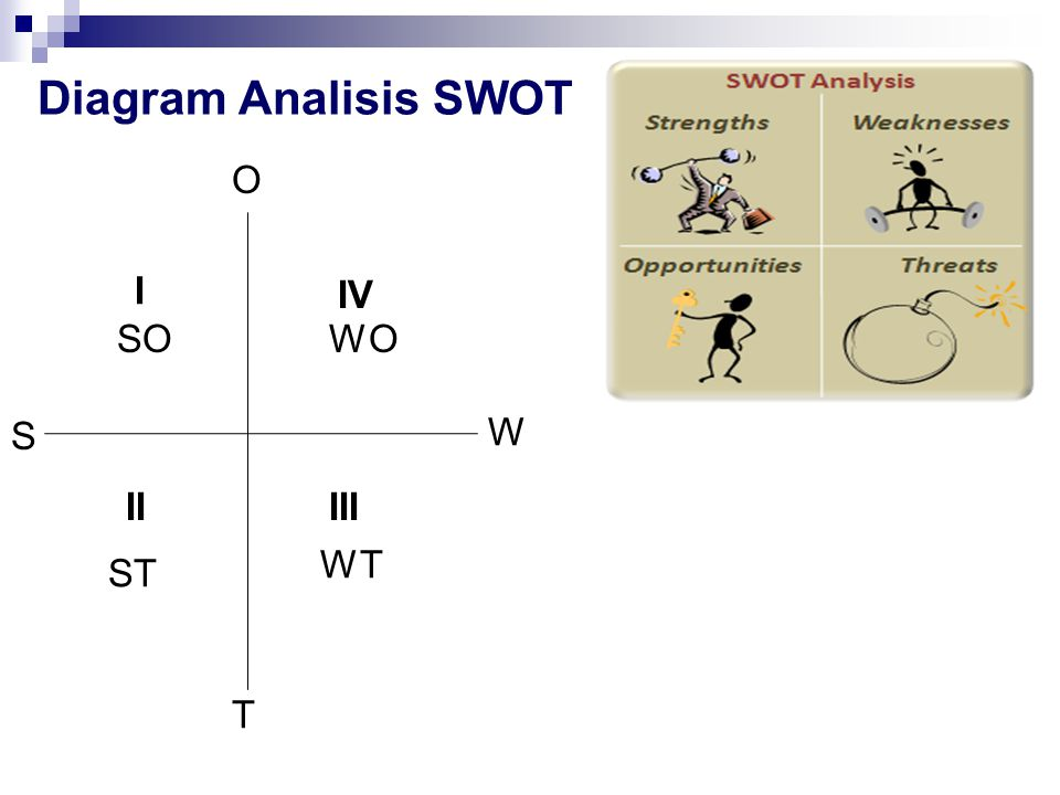 Diagram Analisis SWOT O W T S I IIIII IV ST WT WOSO