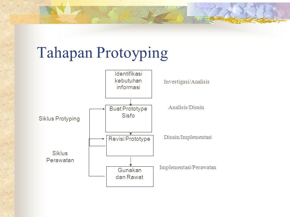 Tahapan Protoyping Identifikasi kebutuhan informasi Buat Prototype Sisfo Revisi Prototype Gunakan dan Rawat Siklus Protyping Siklus Perawatan Investig