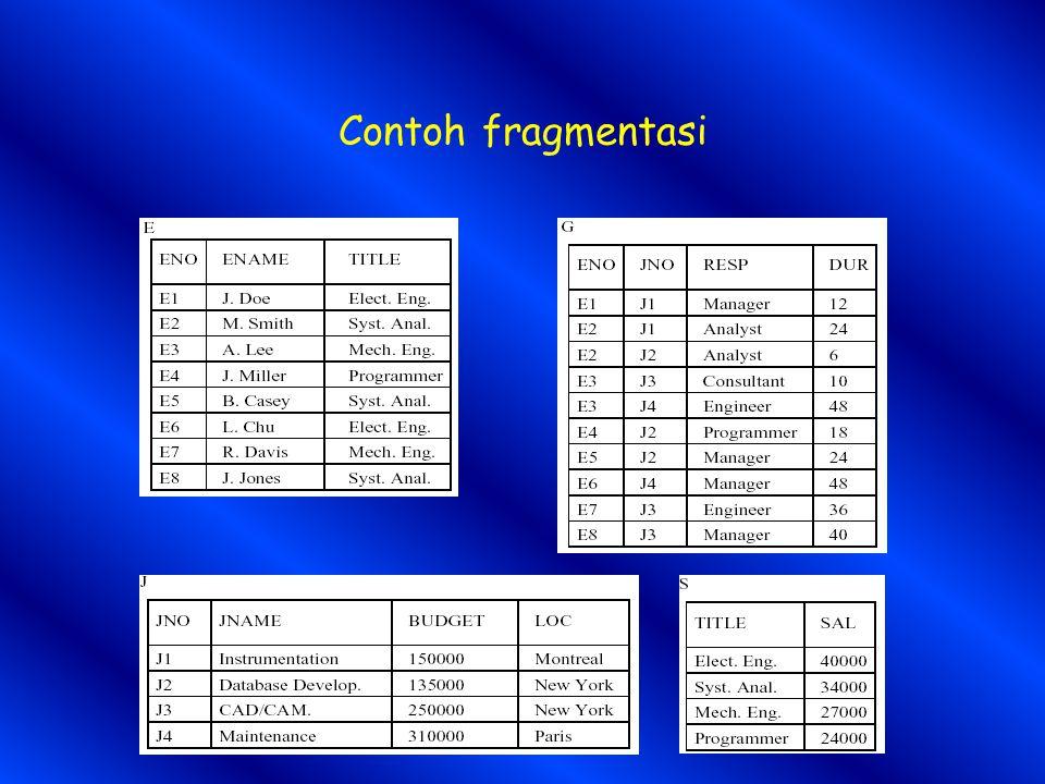 Contoh fragmentasi