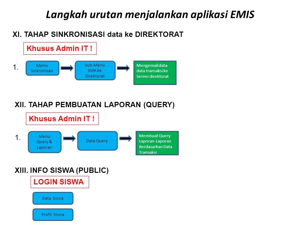 Langkah urutan menjalankan aplikasi EMIS XI.TAHAP SINKRONISASI data ke DIREKTORAT 1.