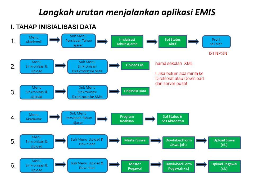 Langkah urutan menjalankan aplikasi EMIS Propinsi Kab./ Kec II.
