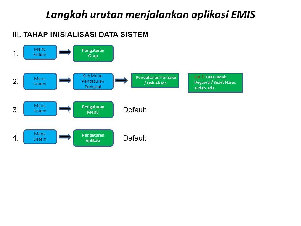 Langkah urutan menjalankan aplikasi EMIS III.