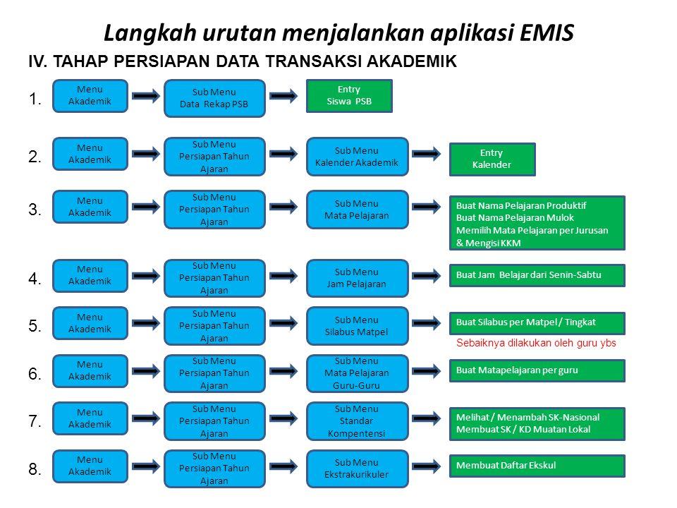 Langkah urutan menjalankan aplikasi EMIS V.