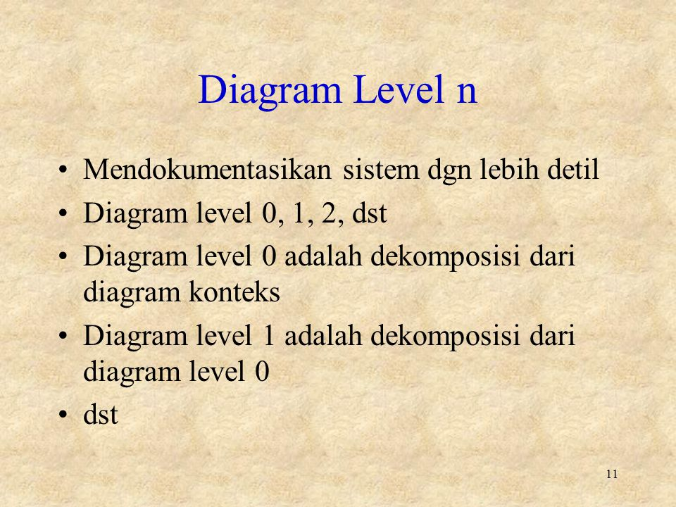 Diagram Level n Mendokumentasikan sistem dgn lebih detil Diagram level 0, 1, 2, dst Diagram level 0 adalah dekomposisi dari diagram konteks Diagram le