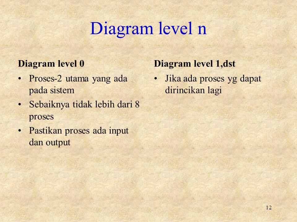 Diagram level n Diagram level 0 Proses-2 utama yang ada pada sistem Sebaiknya tidak lebih dari 8 proses Pastikan proses ada input dan output Diagram level 1,dst Jika ada proses yg dapat dirincikan lagi 12