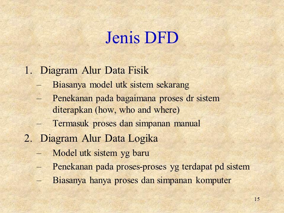 Jenis DFD 1.Diagram Alur Data Fisik –Biasanya model utk sistem sekarang –Penekanan pada bagaimana proses dr sistem diterapkan (how, who and where) –Termasuk proses dan simpanan manual 2.Diagram Alur Data Logika –Model utk sistem yg baru –Penekanan pada proses-proses yg terdapat pd sistem –Biasanya hanya proses dan simpanan komputer 15