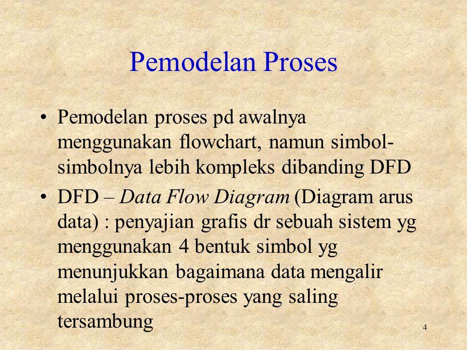 Pemodelan Proses Pemodelan proses pd awalnya menggunakan flowchart, namun simbol- simbolnya lebih kompleks dibanding DFD DFD – Data Flow Diagram (Diagram arus data) : penyajian grafis dr sebuah sistem yg menggunakan 4 bentuk simbol yg menunjukkan bagaimana data mengalir melalui proses-proses yang saling tersambung 4