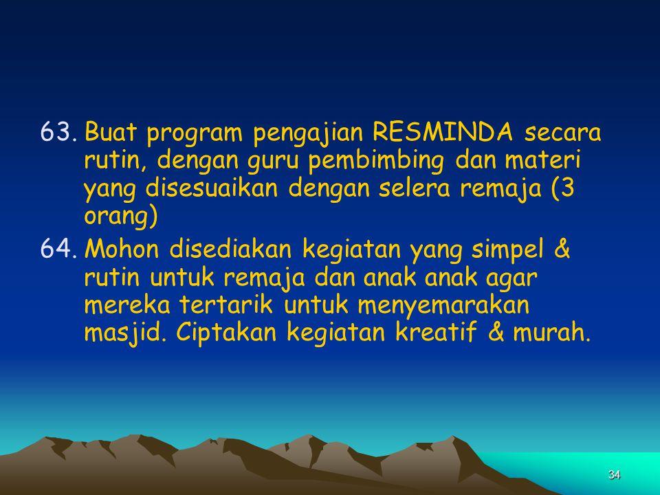 34 63.Buat program pengajian RESMINDA secara rutin, dengan guru pembimbing dan materi yang disesuaikan dengan selera remaja (3 orang) 64.Mohon disedia