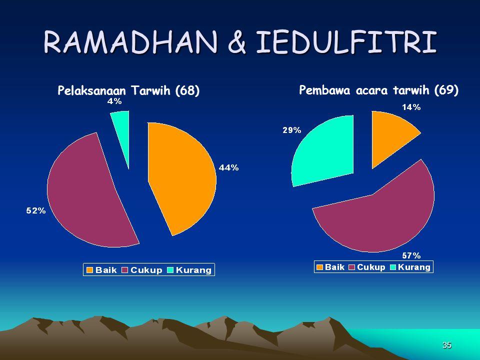 35 RAMADHAN & IEDULFITRI Pelaksanaan Tarwih (68) Pembawa acara tarwih (69)