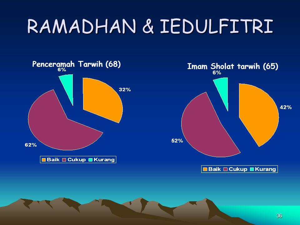 36 RAMADHAN & IEDULFITRI Penceramah Tarwih (68) Imam Sholat tarwih (65)