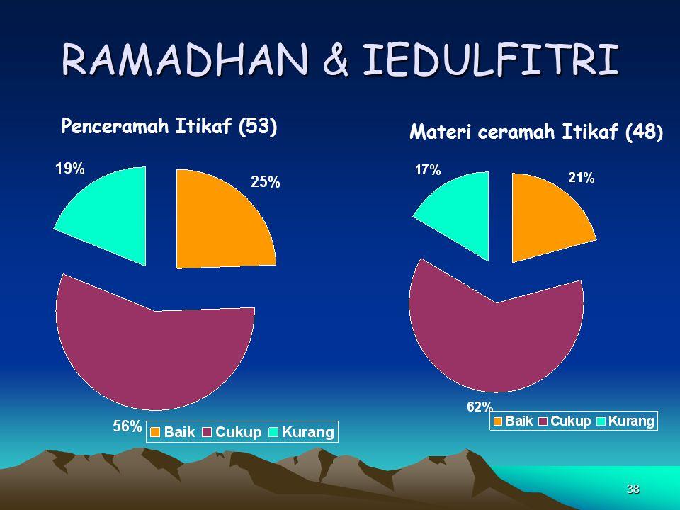 38 RAMADHAN & IEDULFITRI Penceramah Itikaf (53) Materi ceramah Itikaf (48 )