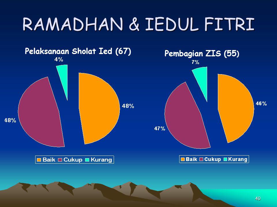40 RAMADHAN & IEDUL FITRI Pelaksanaan Sholat Ied (67) Pembagian ZIS (55 )
