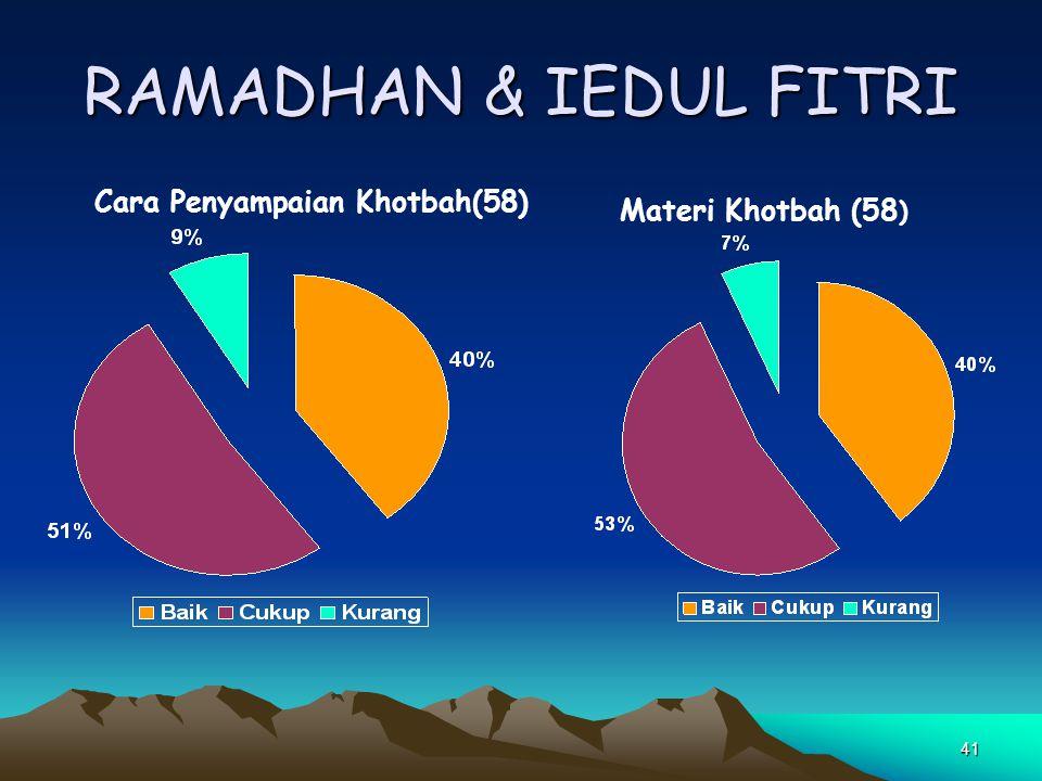 41 RAMADHAN & IEDUL FITRI Cara Penyampaian Khotbah(58) Materi Khotbah (58 )