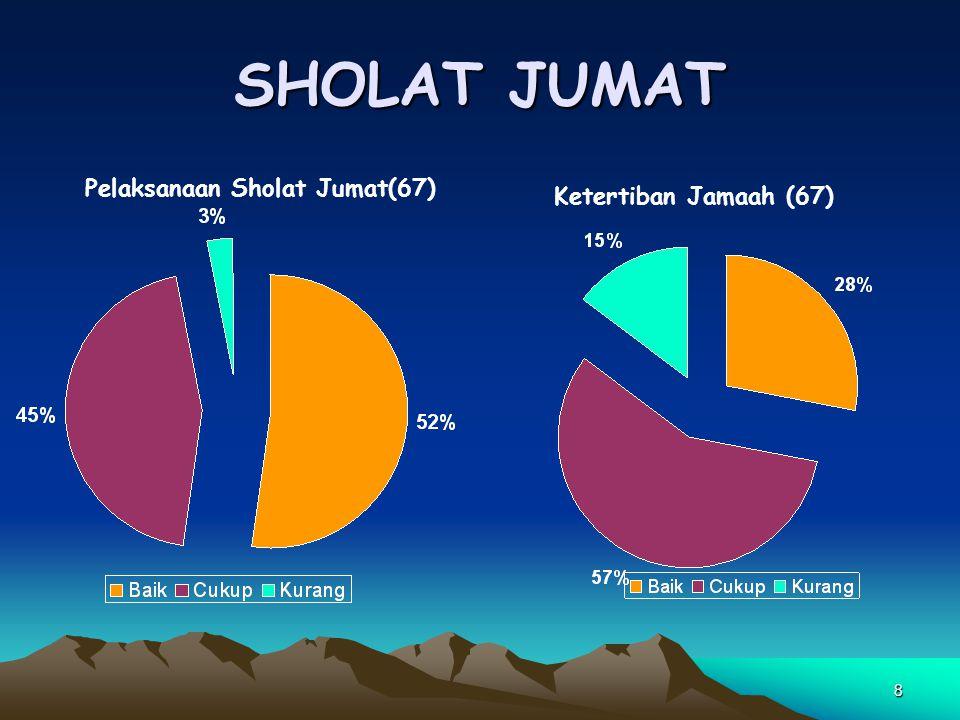 8 SHOLAT JUMAT Pelaksanaan Sholat Jumat(67) Ketertiban Jamaah (67)
