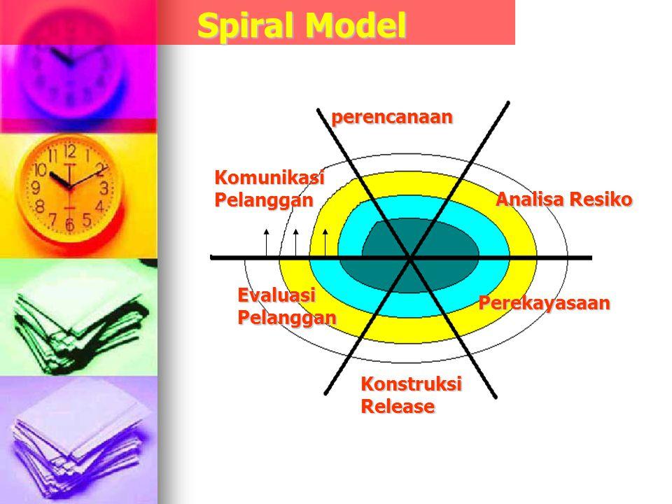 perencanaan Analisa Resiko Perekayasaan KonstruksiRelease EvaluasiPelanggan KomunikasiPelanggan Spiral Model