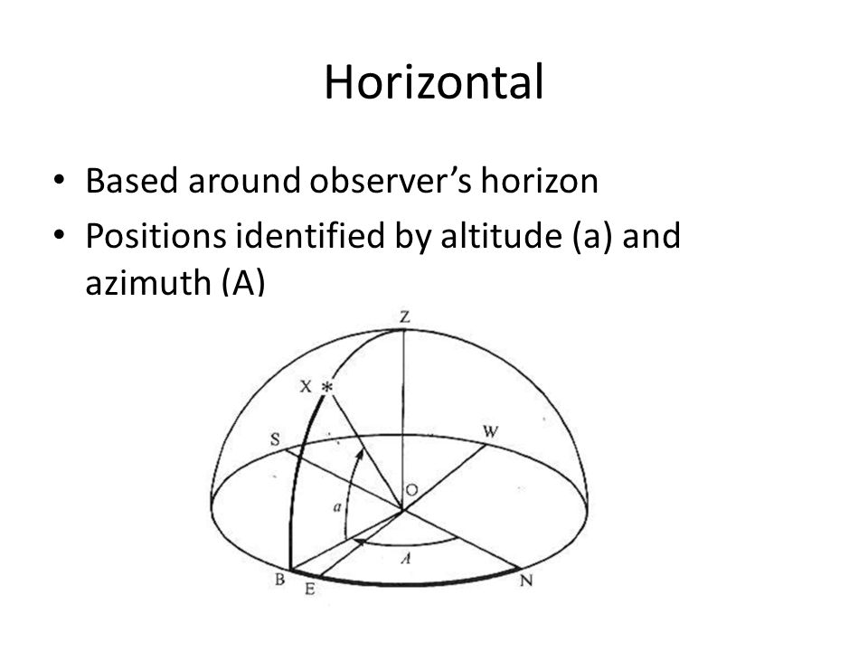 Horizontal Based around observer's horizon Positions identified by altitude (a) and azimuth (A)