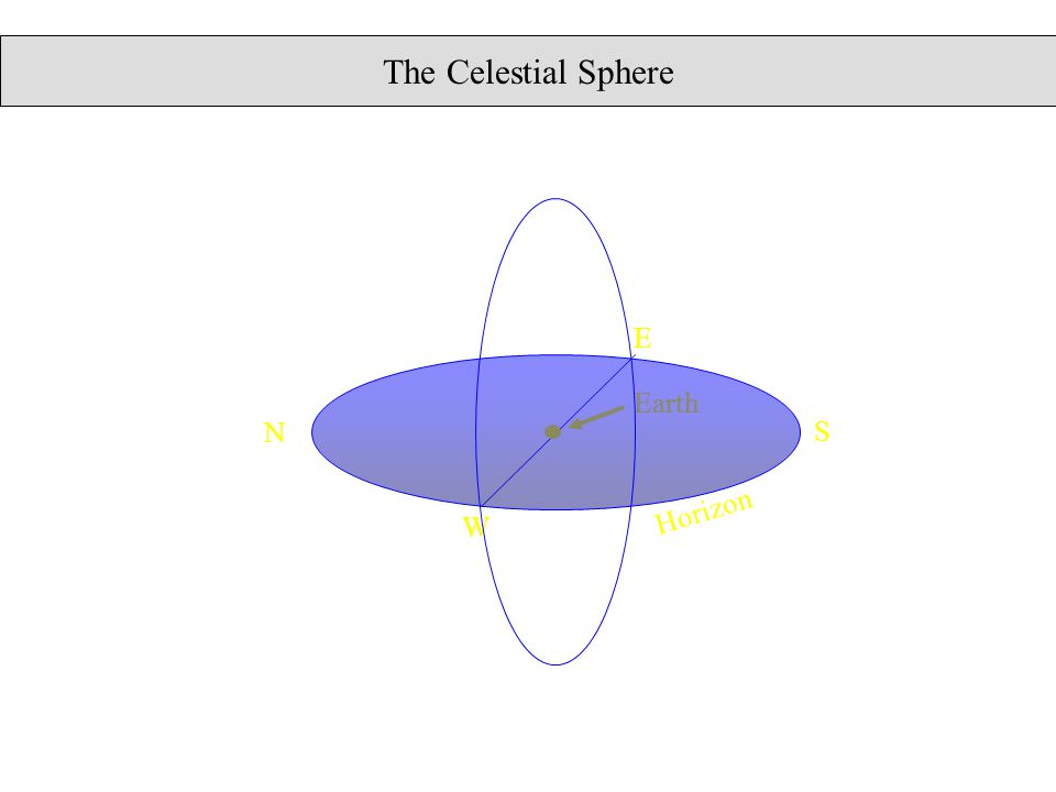 The Celestial Sphere Earth Horizon W E N S The celestial sphere Zenith Nadir meridian