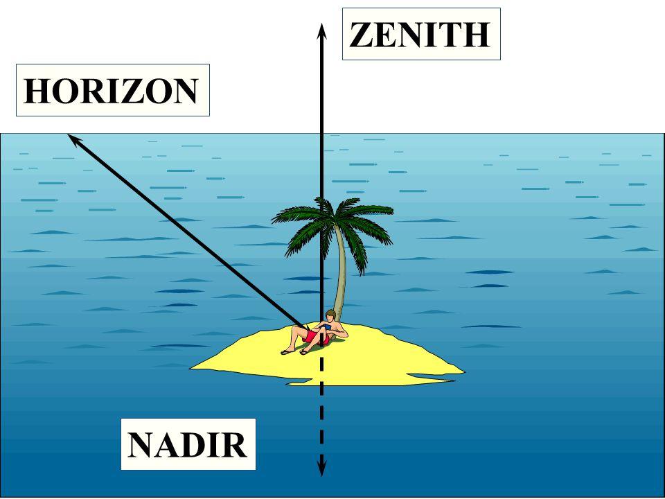 HORIZON ZENITH NADIR