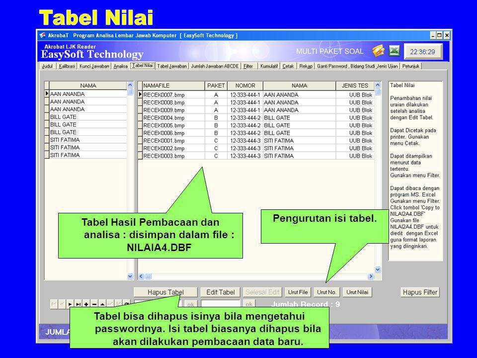 Tabel Hasil Pembacaan dan analisa : disimpan dalam file : NILAIA4.DBF Tabel bisa dihapus isinya bila mengetahui passwordnya.