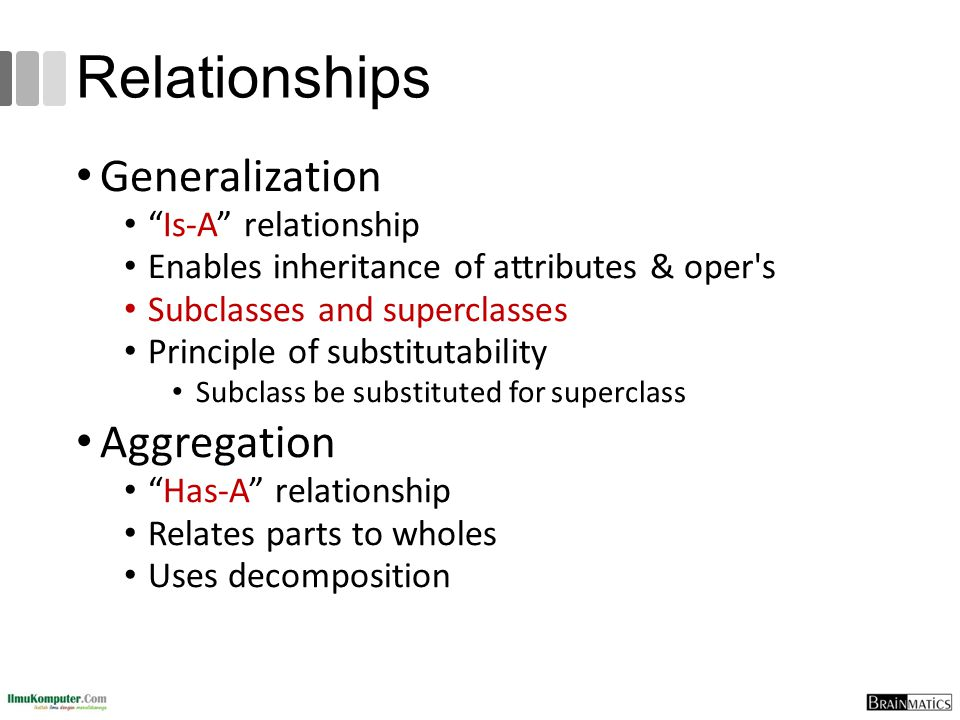 Relationships Generalization Is-A relationship Enables inheritance of attributes & oper s Subclasses and superclasses Principle of substitutability Subclass be substituted for superclass Aggregation Has-A relationship Relates parts to wholes Uses decomposition