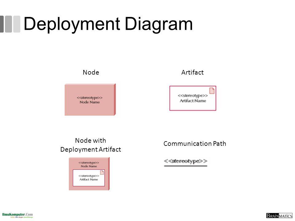 Deployment Diagram NodeArtifact Node with Deployment Artifact Communication Path