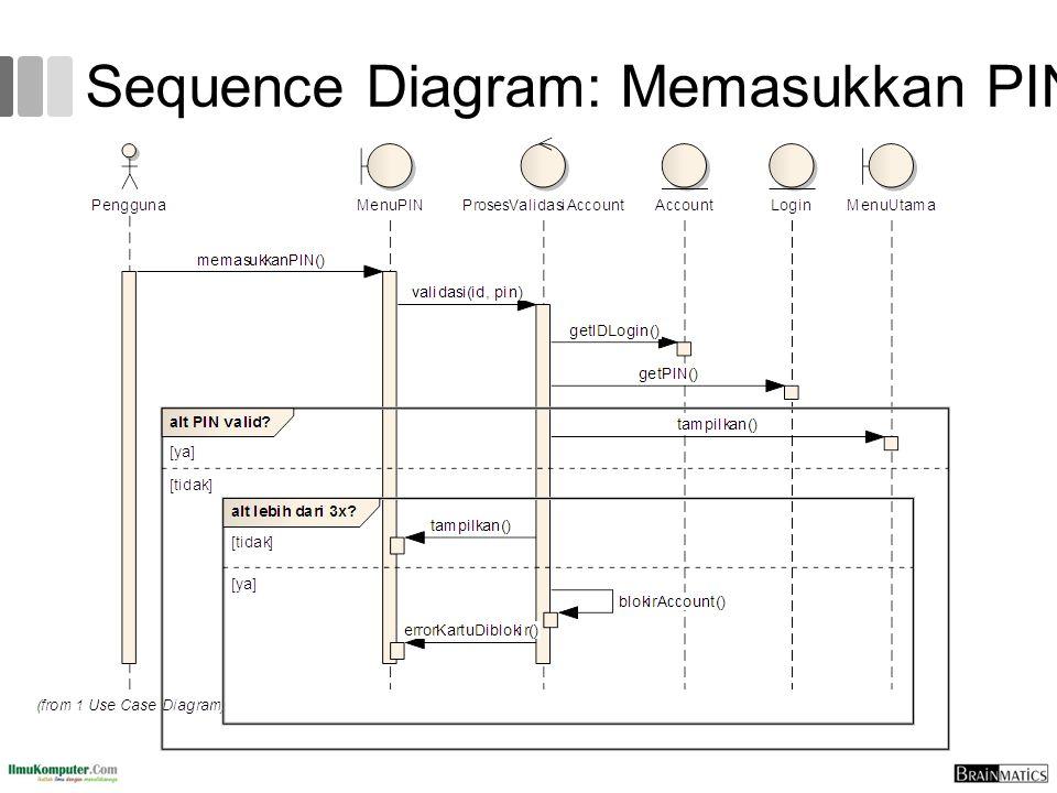 Sequence Diagram: Memasukkan PIN