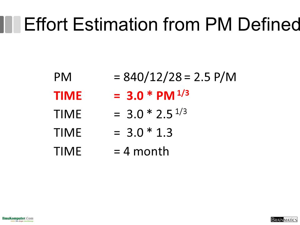 Effort Estimation from PM Defined PM = 840/12/28 = 2.5 P/M TIME = 3.0 * PM 1/3 TIME = 3.0 * 2.5 1/3 TIME = 3.0 * 1.3 TIME = 4 month