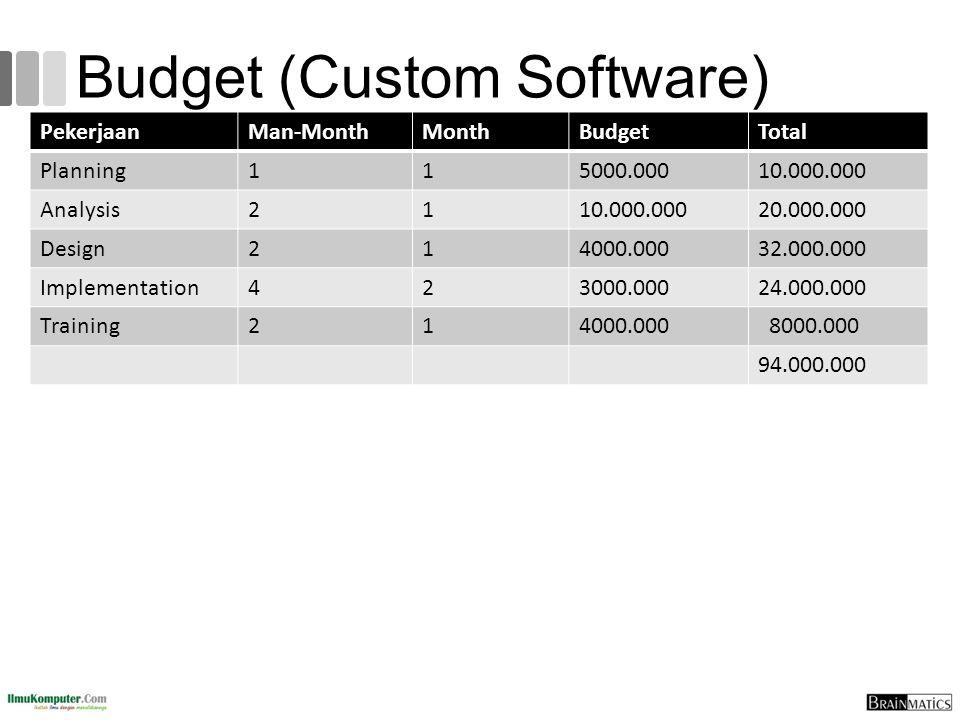 Budget (Custom Software) PekerjaanMan-MonthMonthBudgetTotal Planning115000.00010.000.000 Analysis2110.000.00020.000.000 Design214000.00032.000.000 Imp