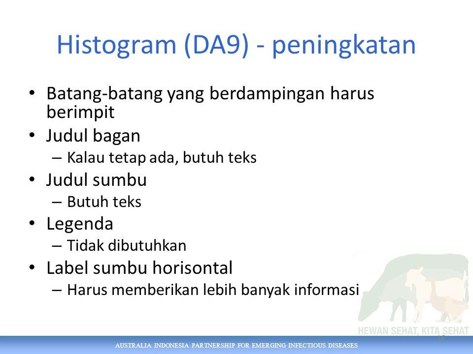 AUSTRALIA INDONESIA PARTNERSHIP FOR EMERGING INFECTIOUS DISEASES Histogram (DA9) - peningkatan Batang-batang yang berdampingan harus berimpit Judul bagan – Kalau tetap ada, butuh teks Judul sumbu – Butuh teks Legenda – Tidak dibutuhkan Label sumbu horisontal – Harus memberikan lebih banyak informasi 16